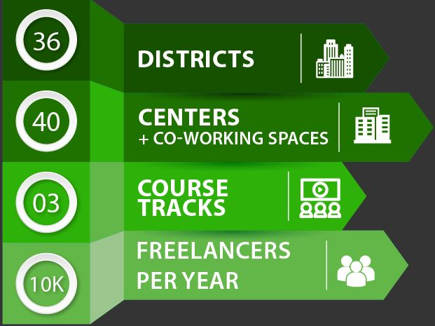 Salient Features of PITB Youth Internship Program