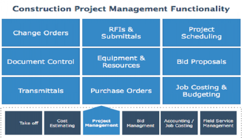 Project Management Software Features and Functionality